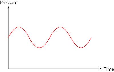 Sound wave 2