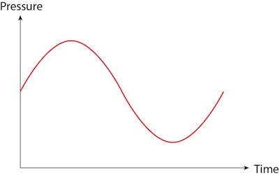 Sound wave 4