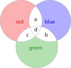 Colour circles with blank overlapping colours shown
