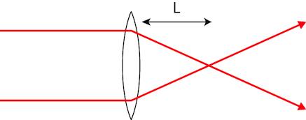 Convex lens and focal point